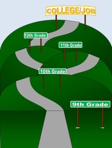 HS Road Map